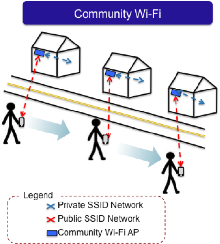 Community WiFi Stickman