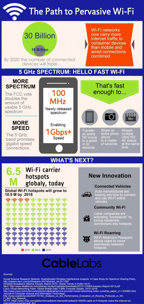 CableLabs Wi-Fi Infographic