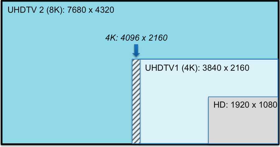 UHDTV Res illustration